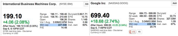 bourse IBM Google