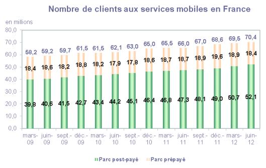 ARCEP Q2 2012 mobiles