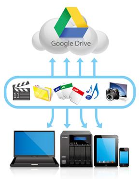 google drive qnap