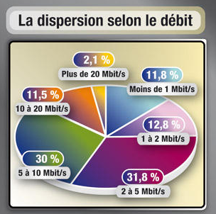 60 millions consommateurs debits