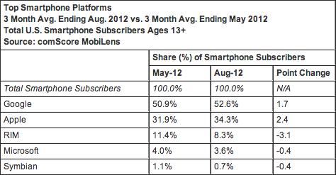 Telephones Smartphones USA aout 2012 comScore