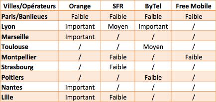 4G LTE antennes déclarées France