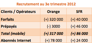 Recrutements SFR Orange Q3 2012