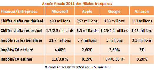 Impots Apple Google Amazon Microsoft