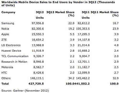 Gartner mobile Q3 2012