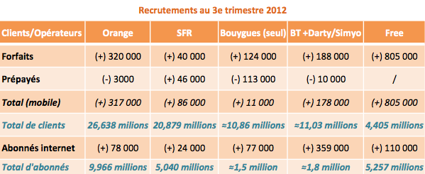 Recrutements operateurs Q3 2012