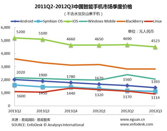 Smartphones OS Chine Q3 2012