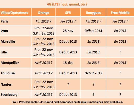 4G LTE operateurs villes