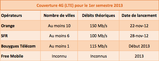 4G LTE operateurs villes debits dates