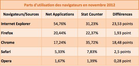 Statistiques navigateurs novembre 2012