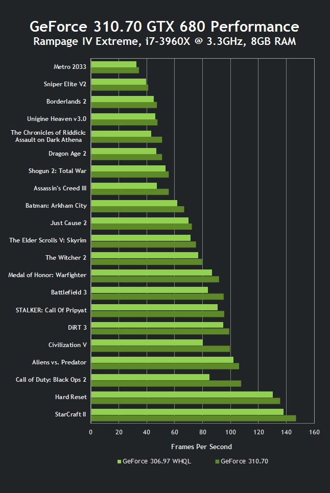 GeForce 310.70