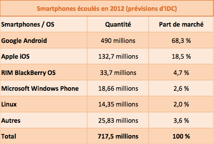 Smartphones 2012 IDC