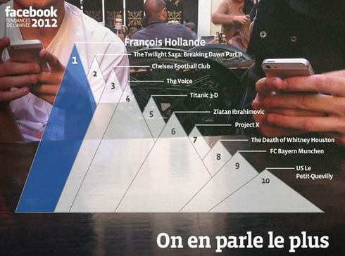 Facebook tendances 2012 France