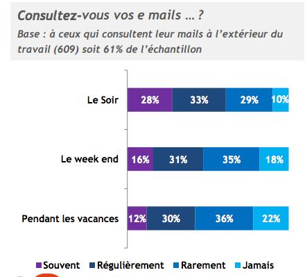 BVA sondage france emails travail
