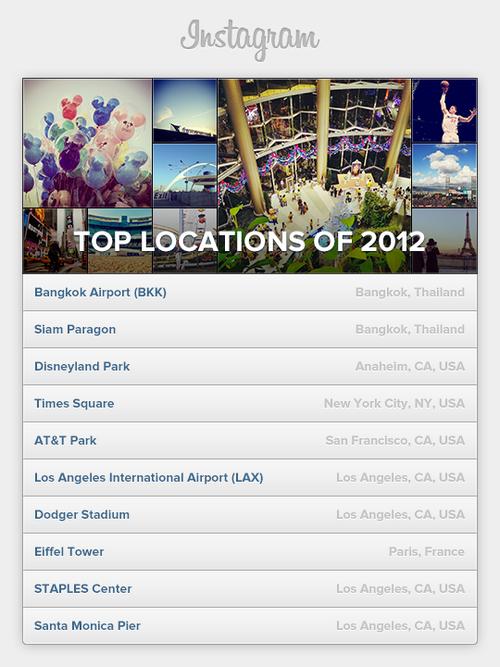 instagram top 2012