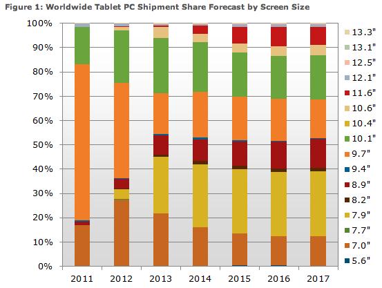 NPD Tablettes