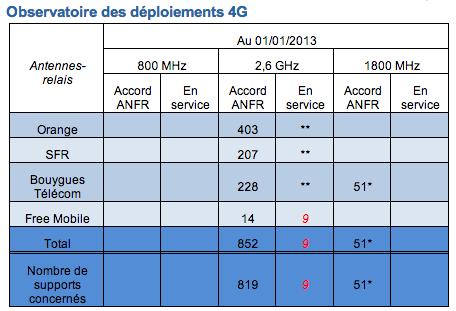 ANFR bilan 2012 3G 4G