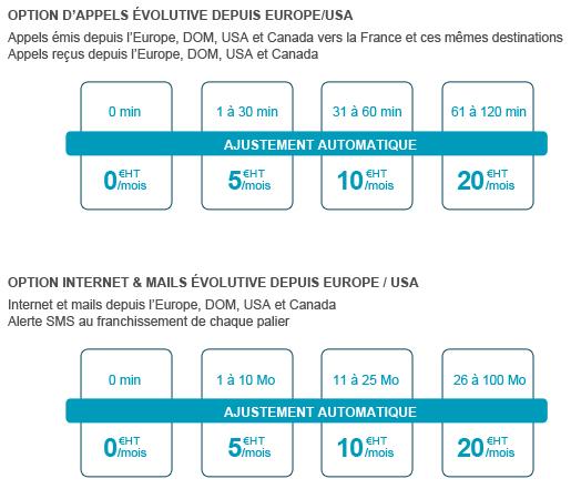 bouygues telecom digital pro