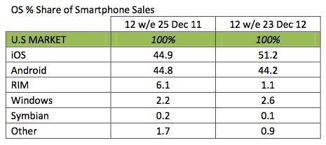 Kantar USA Q4 2012 smartphones