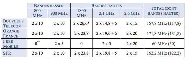 operateurs mobiles bandes frequences