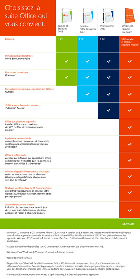 Office 2013 Comparatif