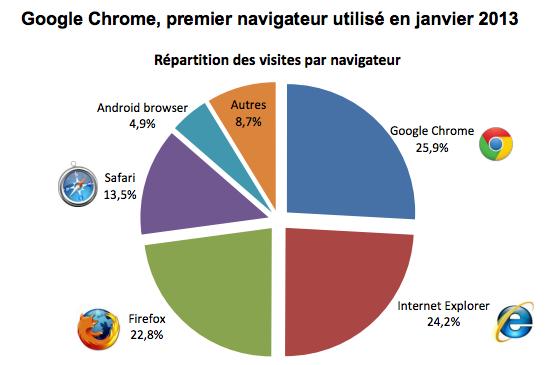 Mediametrie navigateurs france janvier 2013