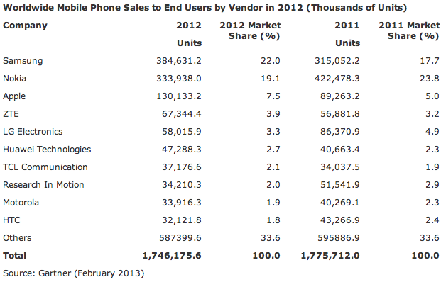 Gartner Mobiles 2012