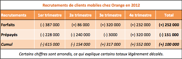Orange recrutements mobiles 2012