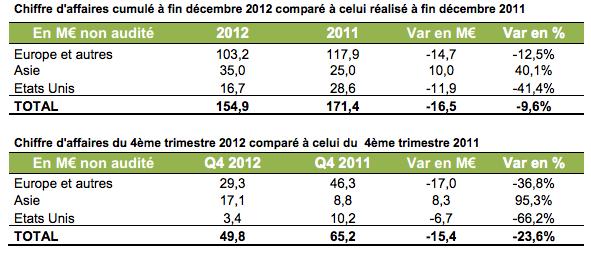 Archos resultats 2012