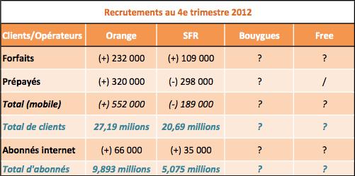 SFR T4 2012