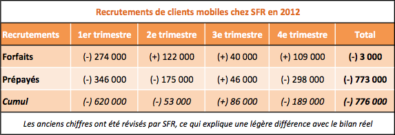 SFR recrutements mobiles 2012