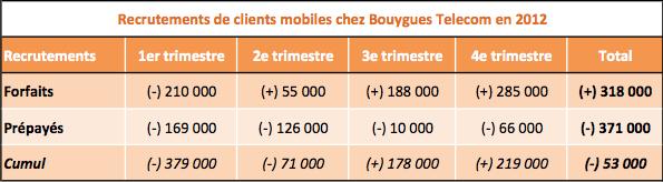 Recrutements Bouygues 2012