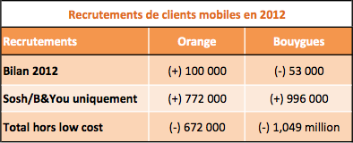 Orange Bouygues impact low cost 2012