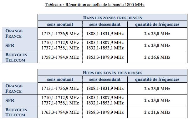 1800 MHz 2G ARCEP