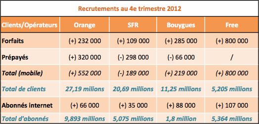 Recrutements operateurs telecoms T4 2012