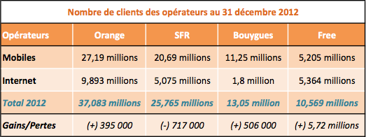 Nombre de clients total operateurs 2012