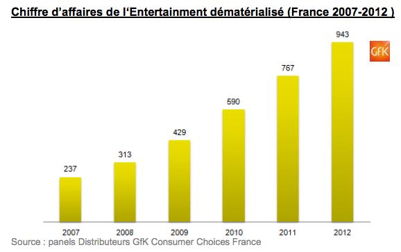 GfK dématérialisé 2012 France