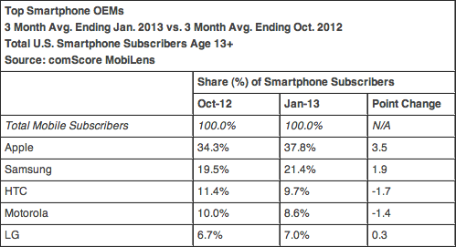 comscore smartphone USA janvier 2013
