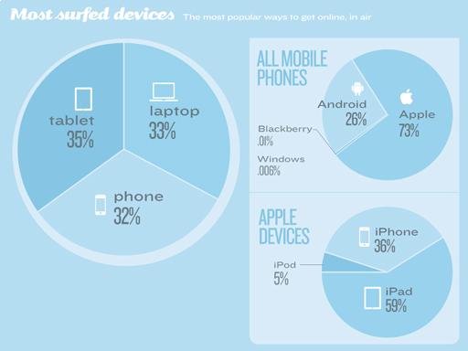 Vol avion Tablettes Smartphones PC