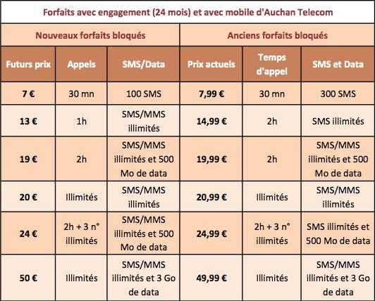 Auchan Telecom forfait engagement