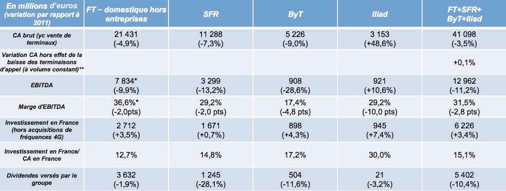 ARCEP bilan 2012
