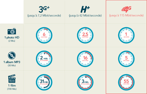 4G Comparatif Bouygues