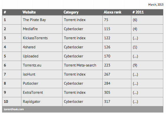 classement TPB torrentfreak