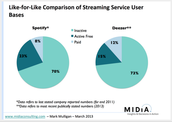 Spotify Deezer MIDiA Consulting