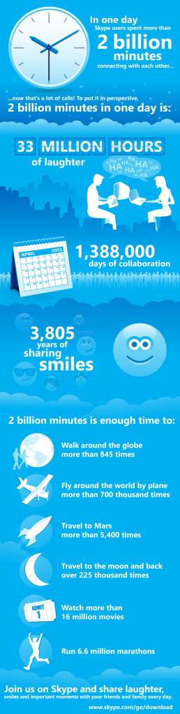Skype Infographie 2 milliards minutes par jour