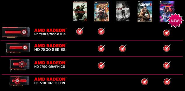 AMD Never Settle Reloaded Far Cry 3 Blood Dragon