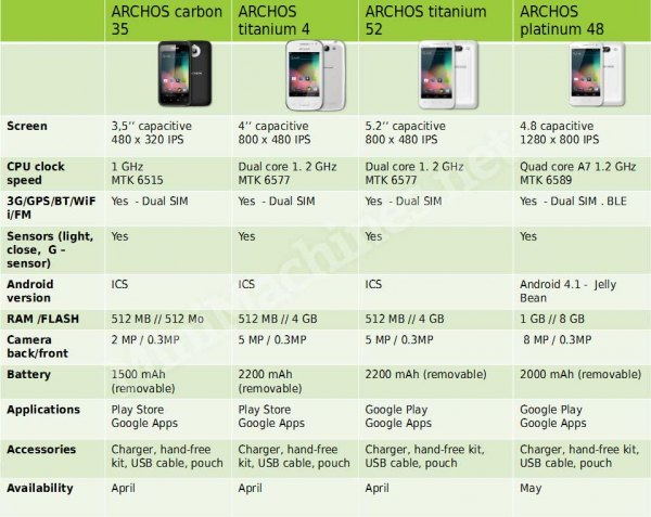 Archos smartphone line up
