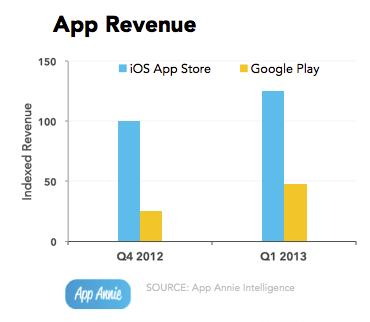 App Annie Q1 2013