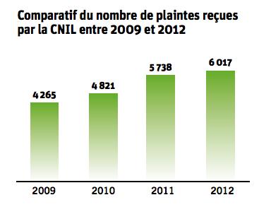 CNIL 2012