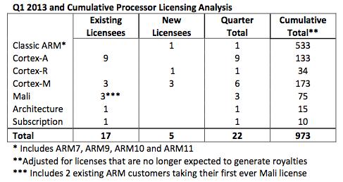 ARM Q1 2013